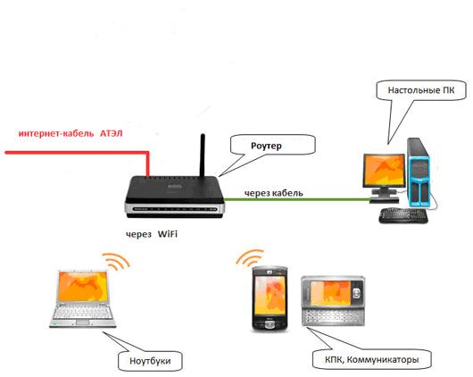 Интернет-кабель Атэл